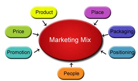 Marketing essay thesis mix 4ps - ruthiefieldscom